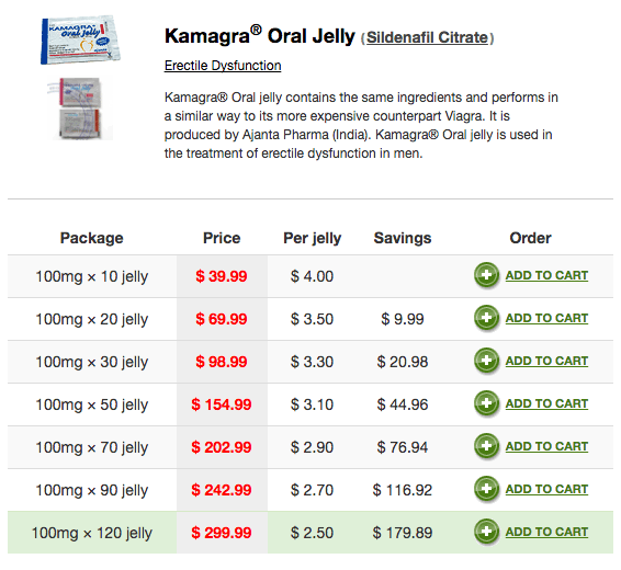 Kamagra Jelly Price